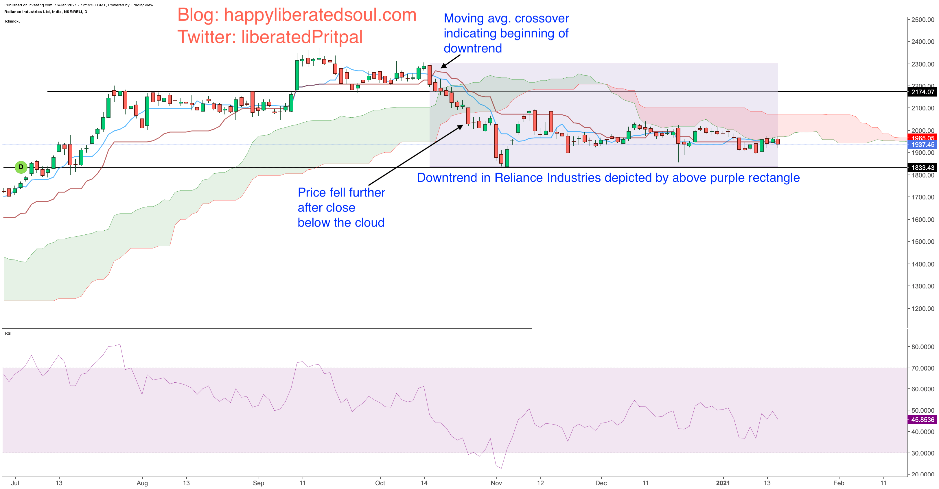 Moving averages bearish crossover with Ichimoku Clouds Trading strategy on Reliance Industries chart on daily timeframe: Happy liberated soul