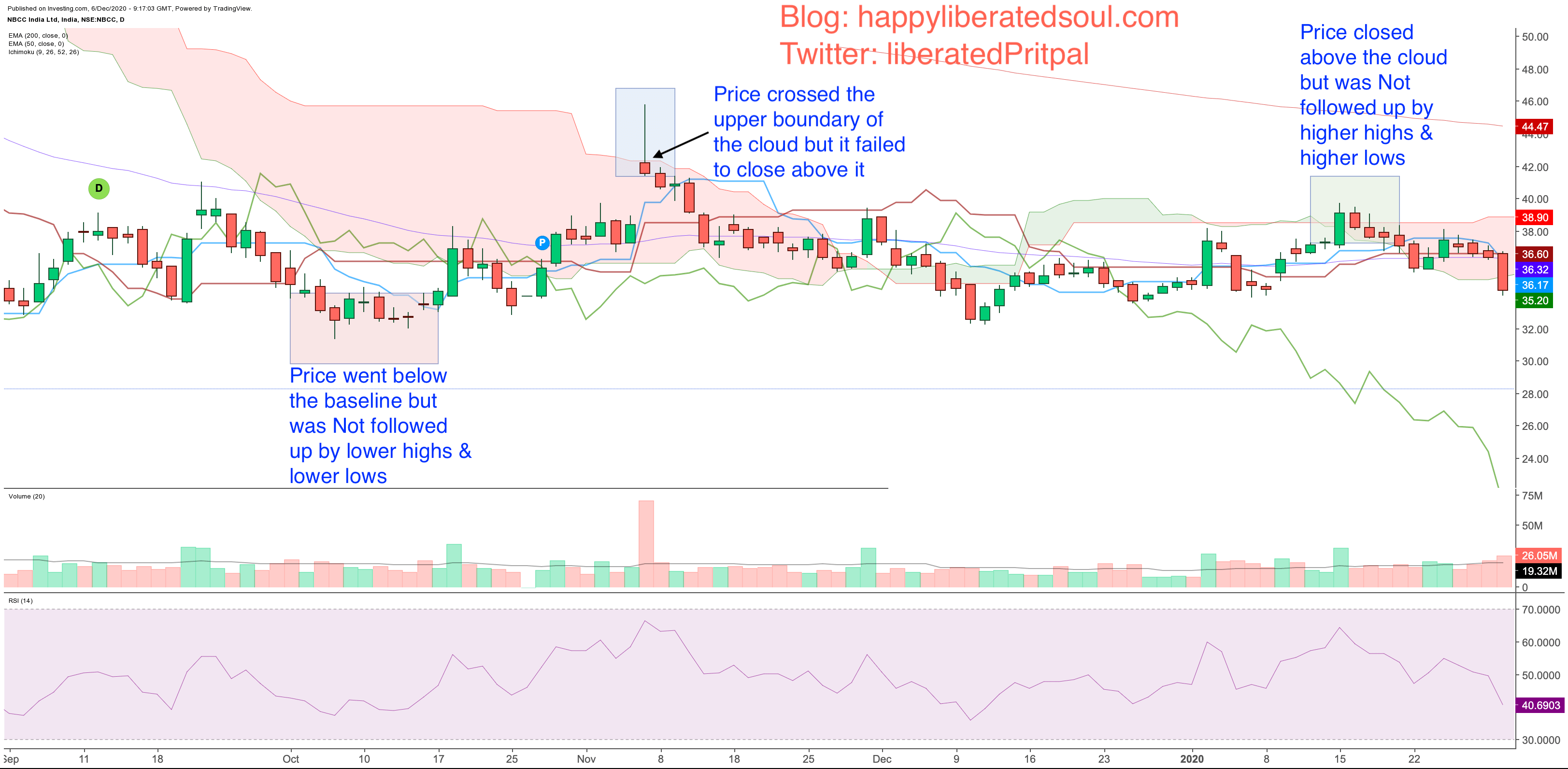 NBCC chart with Ichimoku Clouds in a range-bound mode on daily timeframe: Happy liberated soul