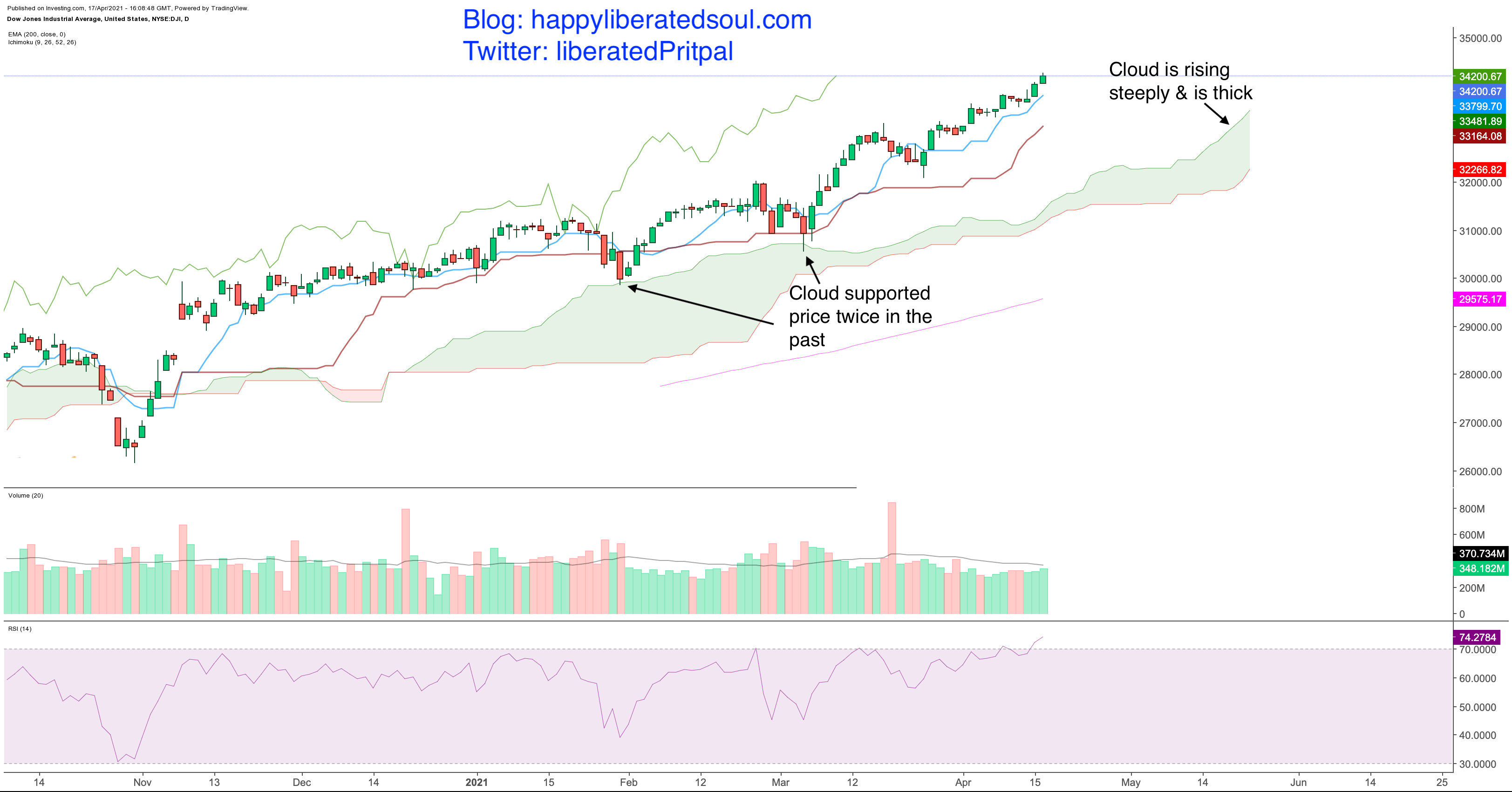 Dow Jones industrial average chart with ichimoku clouds on daily timeframe: Happy Liberated Soul